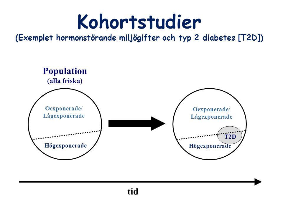 (Exemplet hormonstörande miljögifter och typ 2 diabetes [T2D])